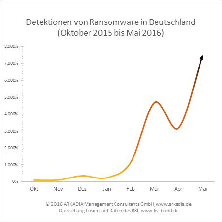 Digitale Erpressung: Detektionen von Ransomware in Deutschland
