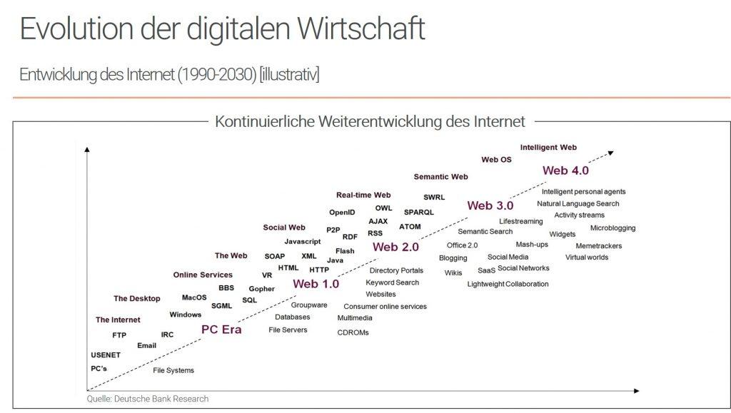 Evolution der digitalen Wirtschaft