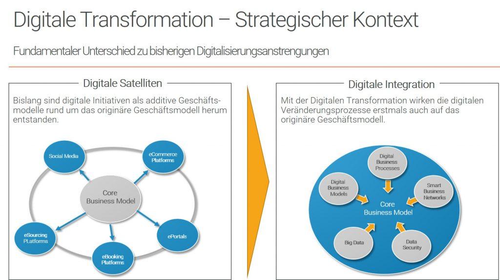Digitale Transformation - Strategischer Kontext