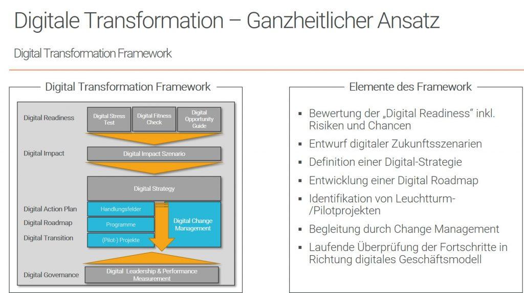 Digitale Transformation - Ganzheitlicher Ansatz