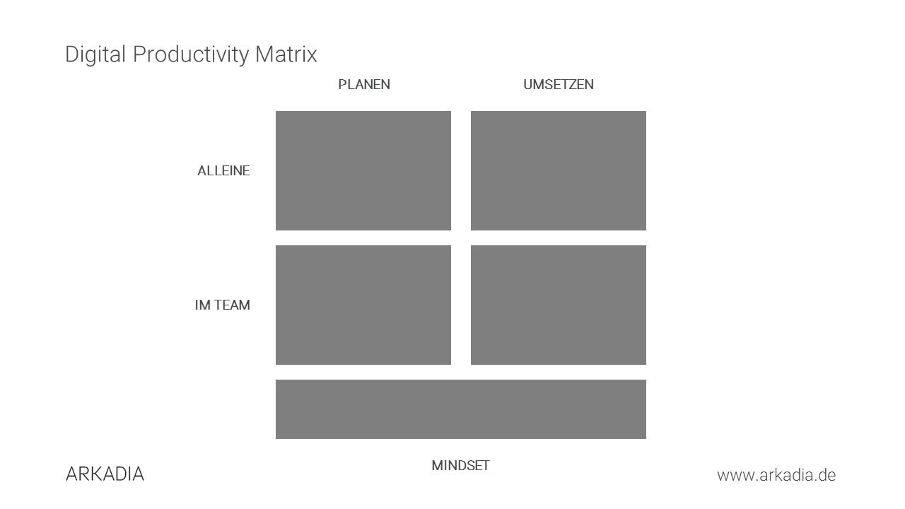 Digital Productivity Matrix