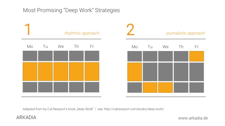 Deep Work Productivity