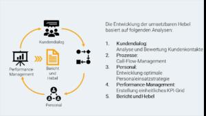 ARKADIA Kundenservice Opportunity Scan